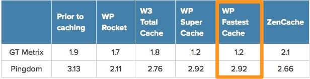 faster cache